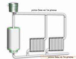 Электро водяное отопление в