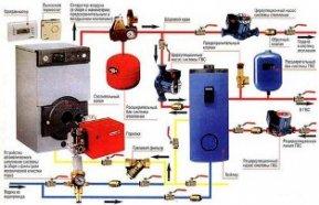 Виды автономного отопления